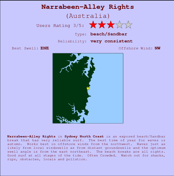 Narrabeen-Alley Rights break location map and break info