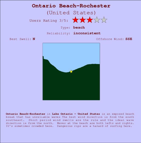 Ontario Beach-Rochester break location map and break info