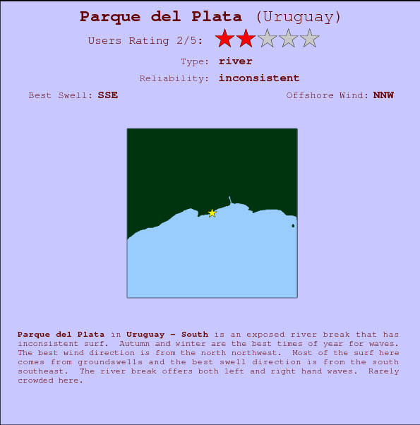 Parque del Plata break location map and break info