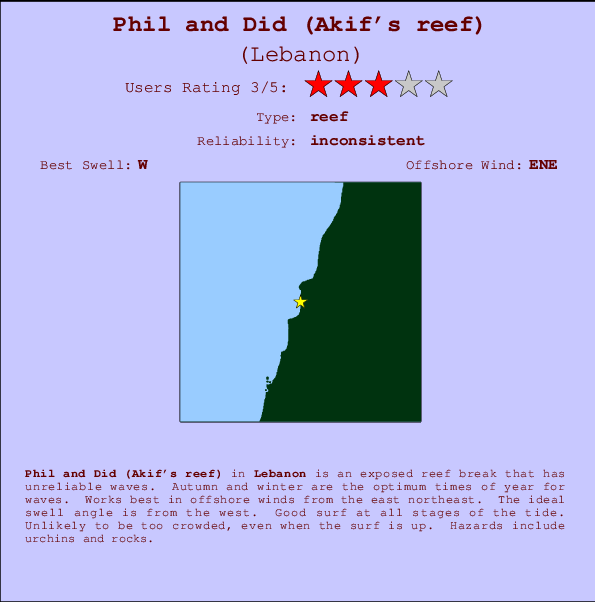 Phil and Did (Akif's reef) break location map and break info