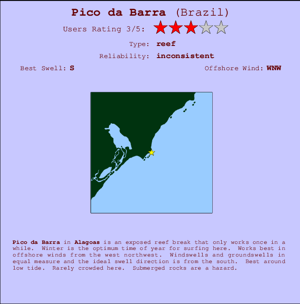 Pico da Barra break location map and break info