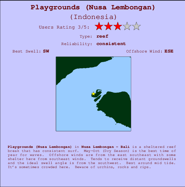 Playgrounds (Nusa Lembongan) break location map and break info