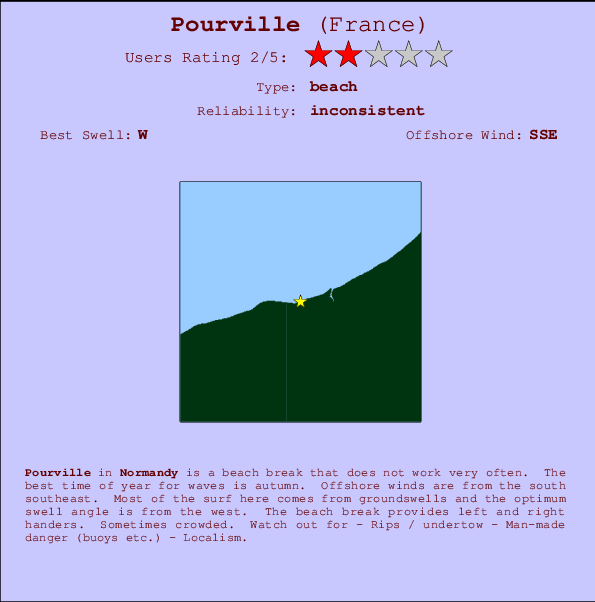 Pourville break location map and break info