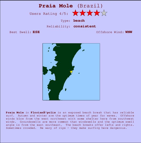 Praia Mole break location map and break info
