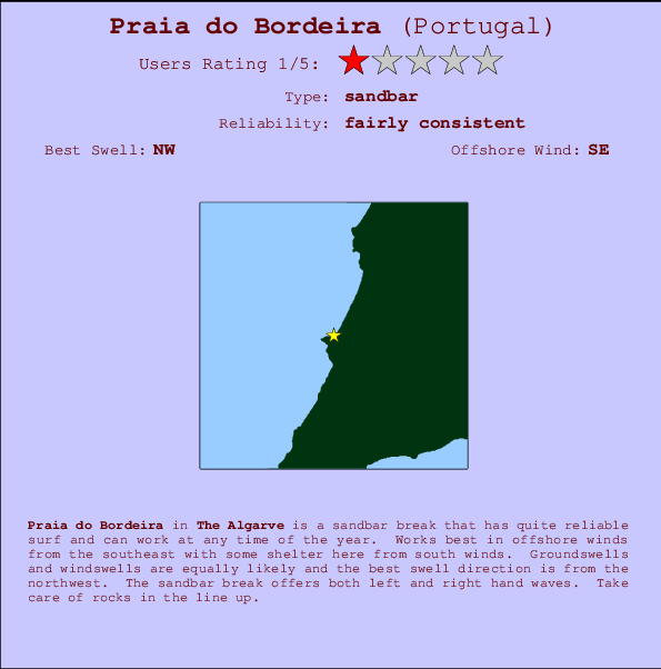 Praia do Bordeira break location map and break info