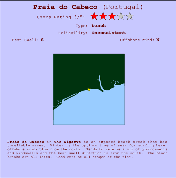Praia do Cabeco break location map and break info