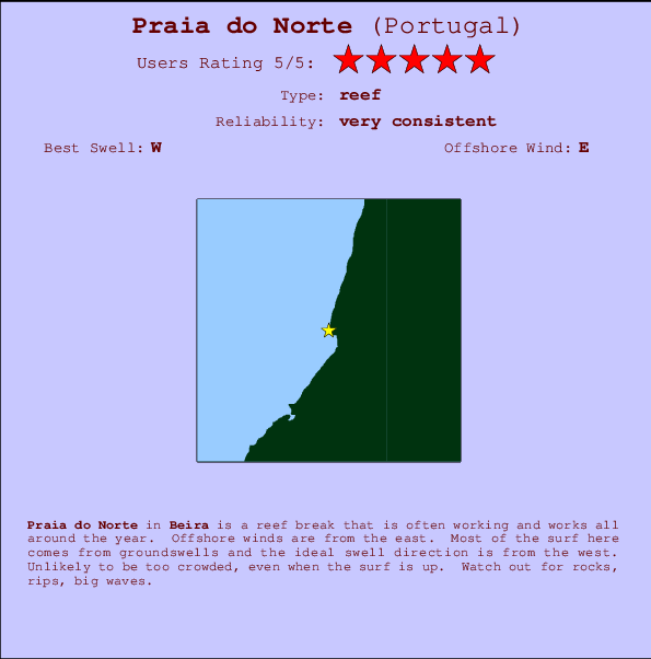 Praia do Norte break location map and break info