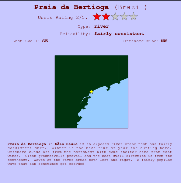 Praia da Bertioga break location map and break info