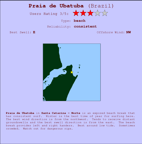 Praia de Ubatuba break location map and break info