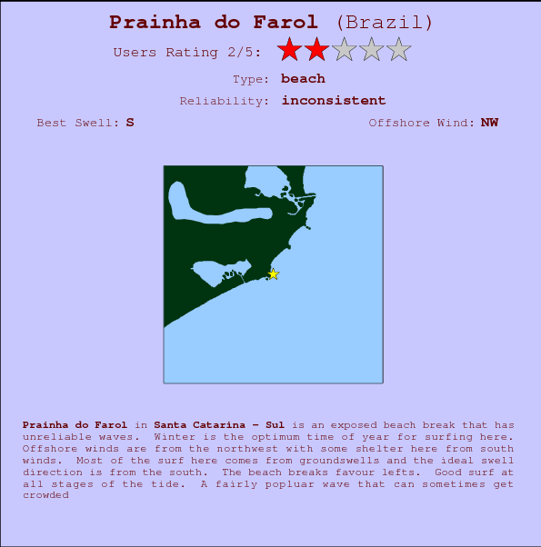 Prainha do Farol break location map and break info