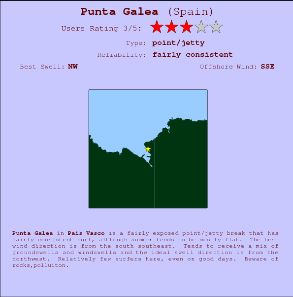 Punta Galea break location map and break info