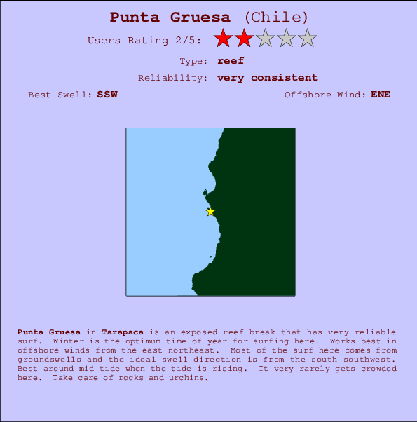Punta Gruesa break location map and break info