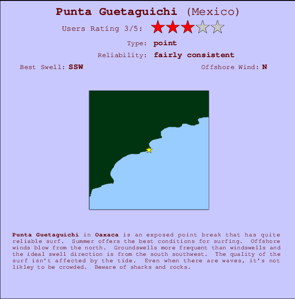 Punta Guetaguichi break location map and break info