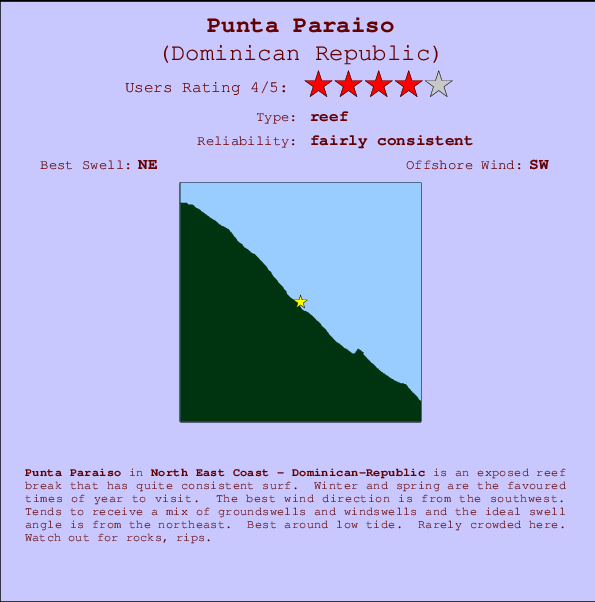 Punta Paraiso break location map and break info