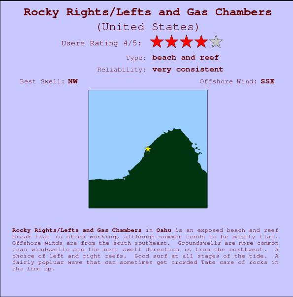 Rocky Rights/Lefts and Gas Chambers break location map and break info