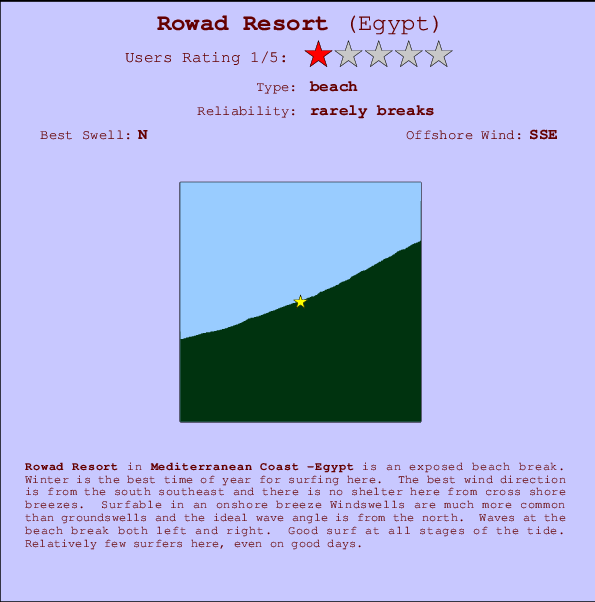 Rowad Resort break location map and break info