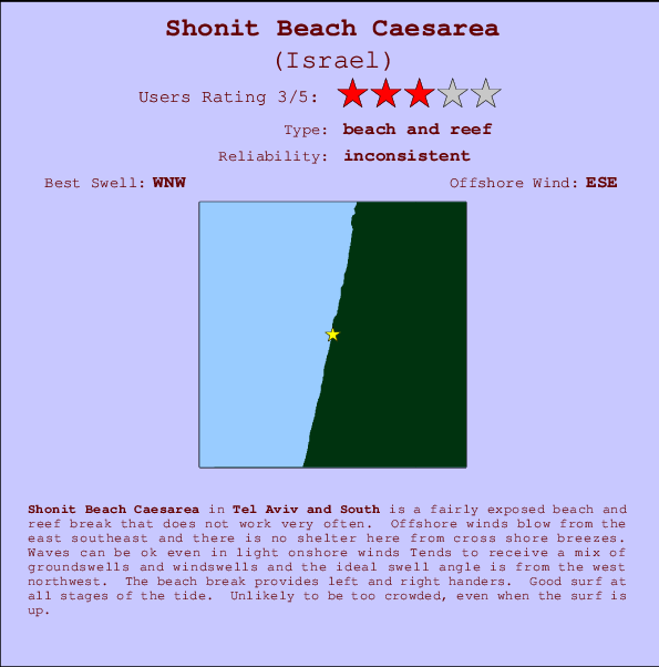 Shonit Beach Caesarea break location map and break info