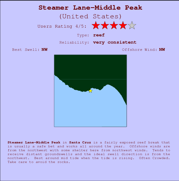 Steamer Lane-Middle Peak break location map and break info