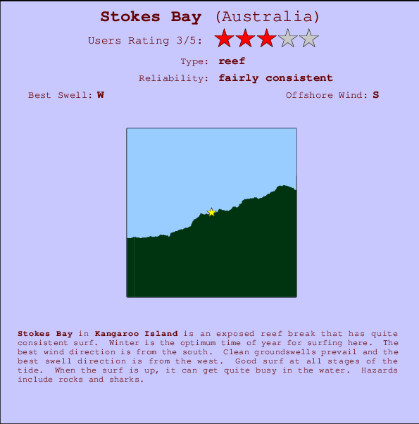 Stokes Bay break location map and break info