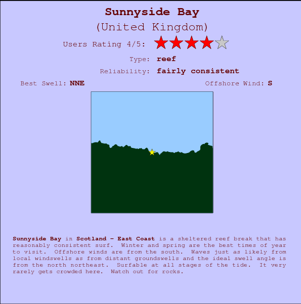 Sunnyside Bay break location map and break info