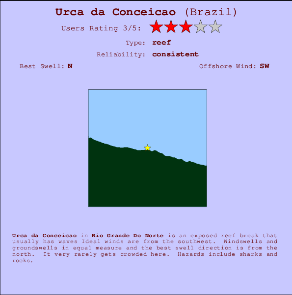 Urca da Conceicao break location map and break info