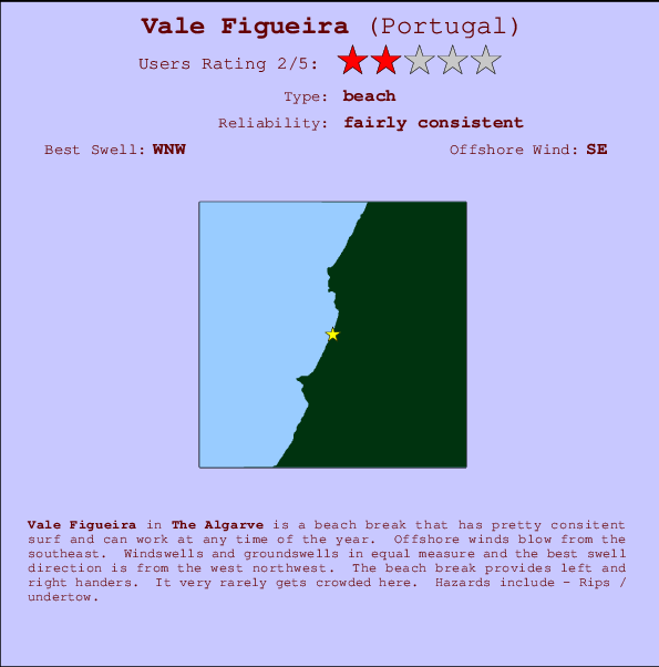 Vale Figueira break location map and break info