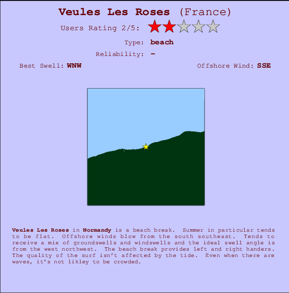 Veules Les Roses break location map and break info