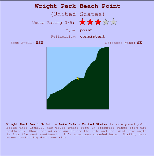 Wright Park Beach Point break location map and break info