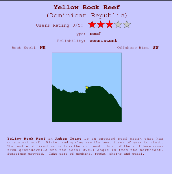Yellow Rock Reef break location map and break info