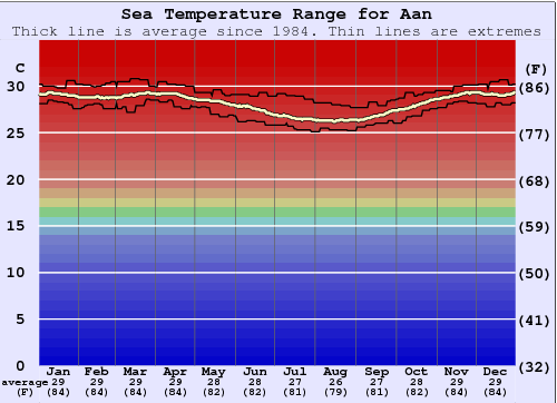 Aan Water Temperature Graph