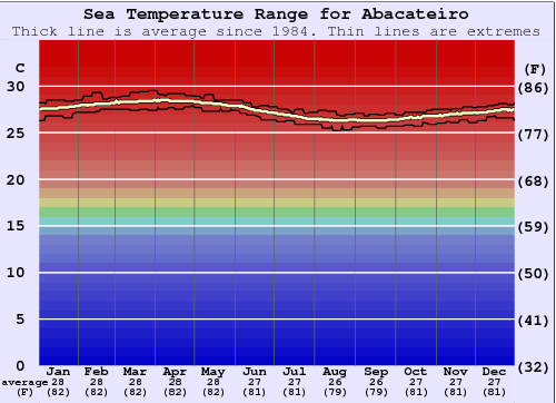 Abacateiro Water Temperature Graph