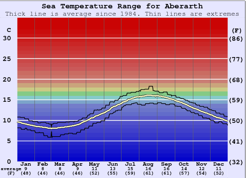 Aberarth Water Temperature Graph