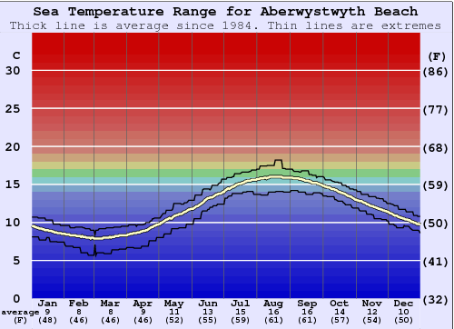 Aberwystwyth Beach Water Temperature Graph