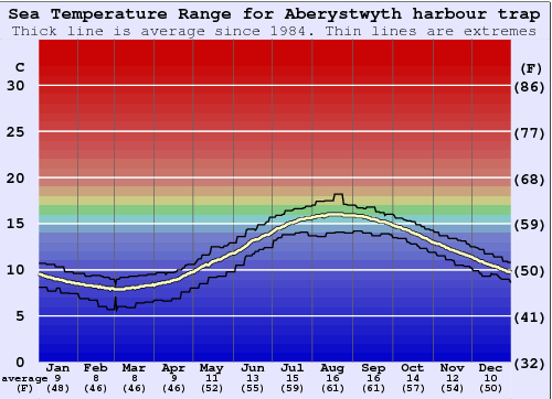 Aberystwyth harbour trap Water Temperature Graph