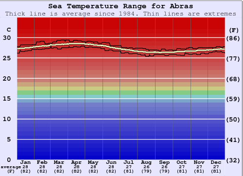 Abras Water Temperature Graph