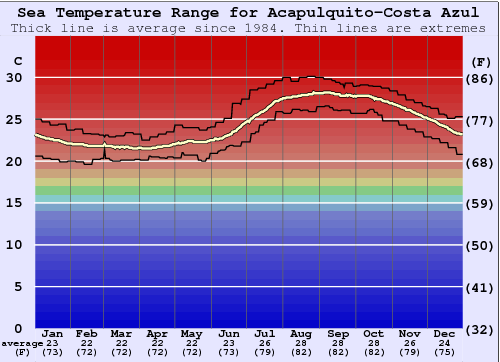 Acapulquito-Costa Azul Water Temperature Graph