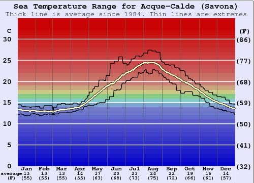 Acque-Calde (Savona) Water Temperature Graph