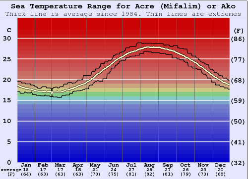 Acre (Mifalim) or Ako Water Temperature Graph