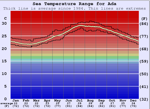 Ada Water Temperature Graph