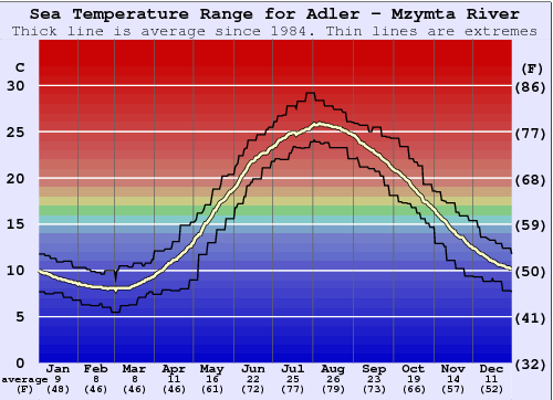 Adler - Mzymta River Water Temperature Graph