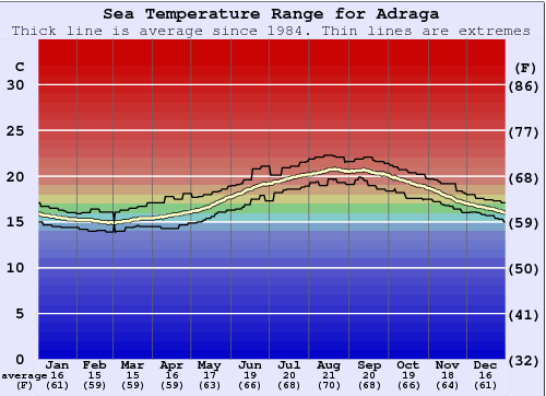 Adraga Water Temperature Graph