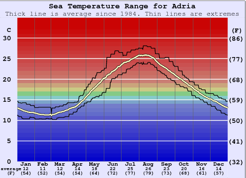 Adria Water Temperature Graph