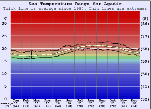 Agadir Water Temperature Graph