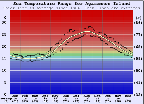 Agamemnon Island Water Temperature Graph