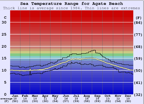 Agate Beach Water Temperature Graph