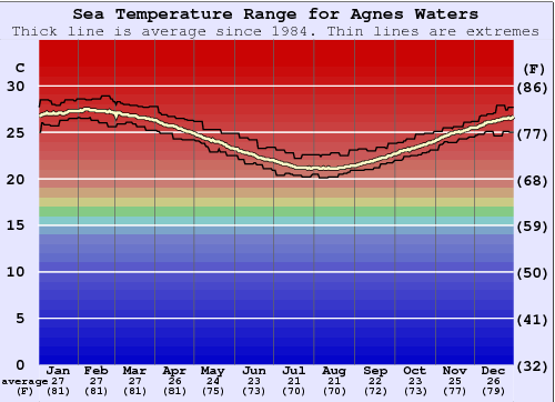 Agnes Waters Water Temperature Graph