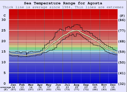 Agosta Water Temperature Graph