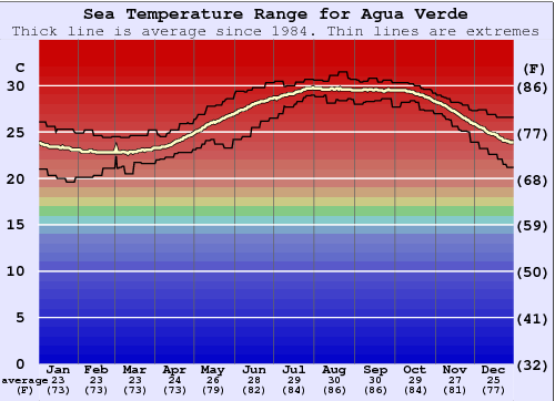 Agua Verde Water Temperature Graph