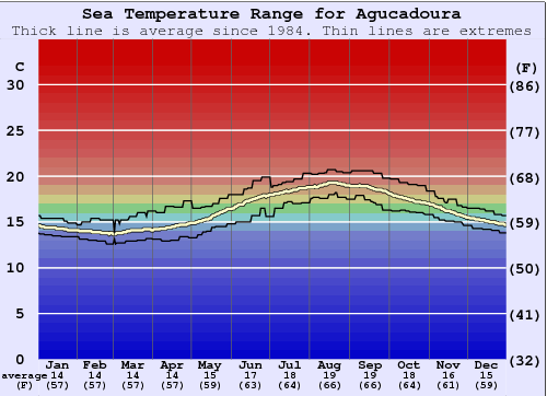Agucadoura Water Temperature Graph