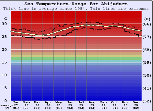 Ahijedero Water Temperature Graph